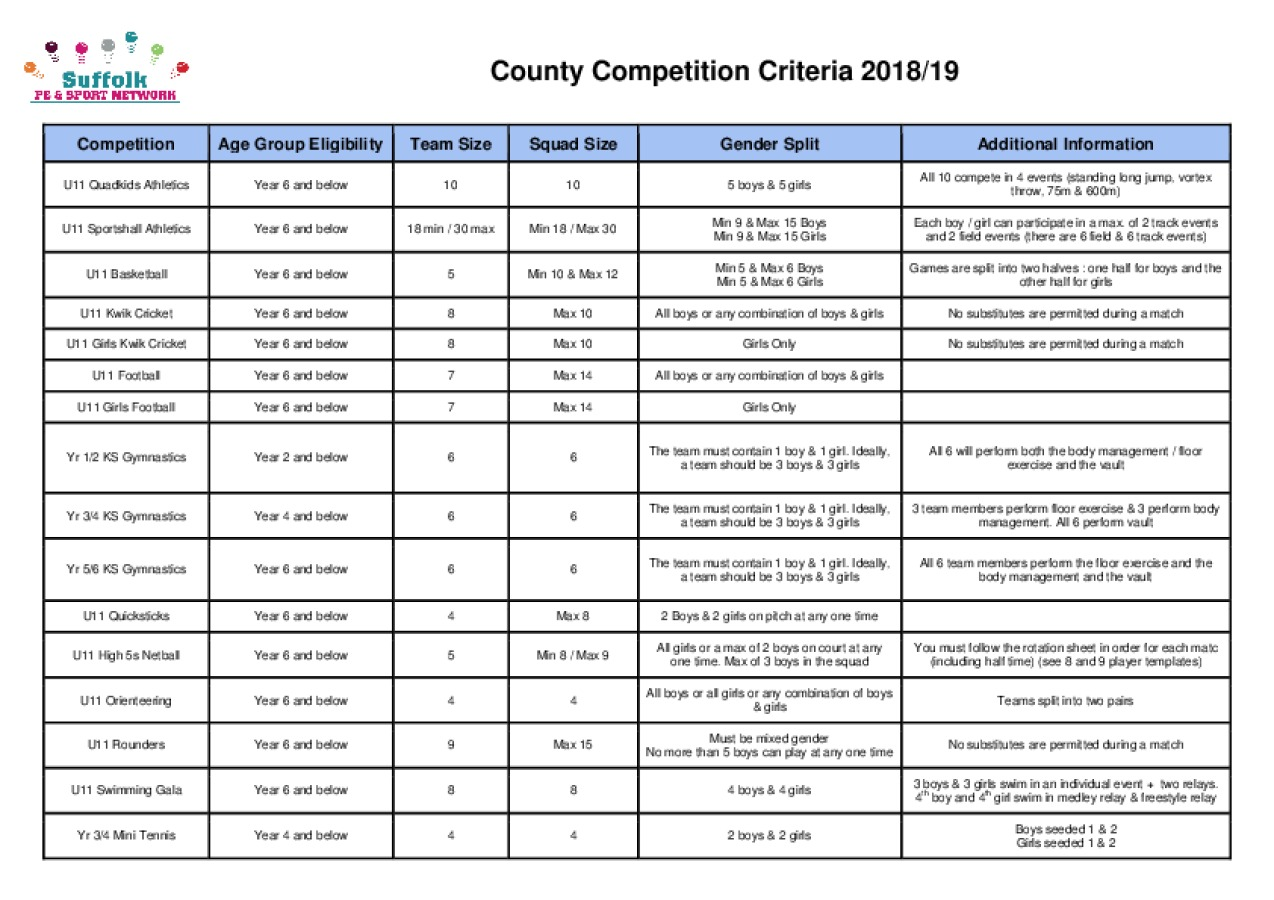 Primary Competition Criteria